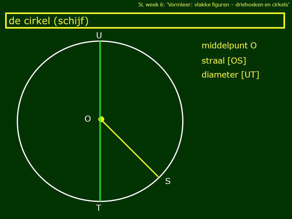 • de cirkel (schijf) U middelpunt O straal [OS] diameter [UT] O S T